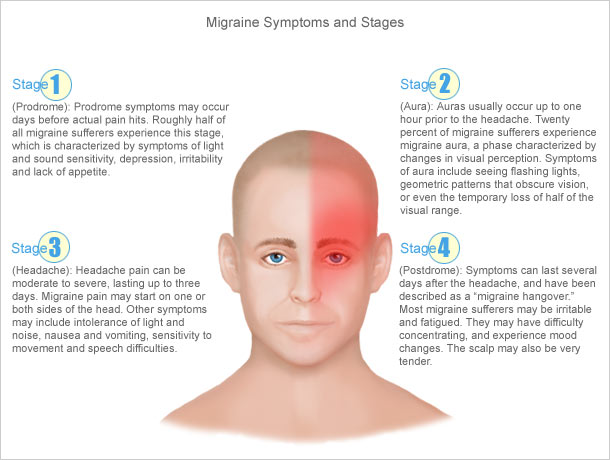 Migraine Awareness Month Steps in a migraine